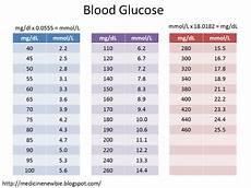 Blood Glucose Level Chart Mmol L Medicine Newbie Blood Glucose Fasting Vs Random