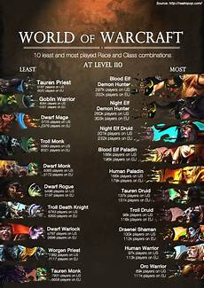 Wow Races And Classes Chart Updated The Least And Most Common Race Class