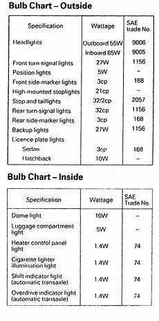Automotive Light Bulb Application Chart Repair Guides Light Bulb Application Charts Light