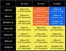 Nikon D50 Lens Compatibility Chart Nikon D4 Hands On First Look Review What Digital Camera