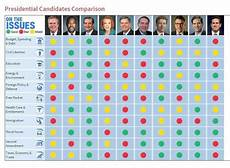 2016 Republican Candidates Comparison Chart Nchometowngirl On Twitter Quot Handy Comparison Chart For
