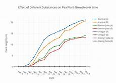 Pea Plant Growth Chart Effect Of Different Substances On Pea Plant Growth Over