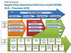 Scor Model Scor 174 10 0 For Supply Chain Optimization