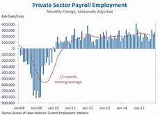 Us Job Growth Chart The Employment Situation In December Whitehouse Gov