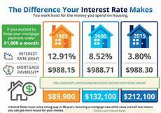 Compare Interest Rates Home Loan Home Loan Interest Rates Houseloaninterest