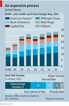 Visa Interchange Chart 2016 Article Chart How Do Credit Card Companies Make Money Blog