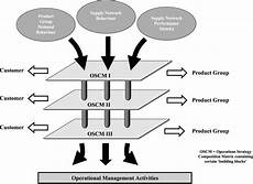 Operational Strategy Web Design What Is An Operations Strategy