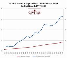 North Carolina Population Chart To Surplus With Love Bill Brawley