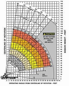 Terex 60 Ton Crane Load Chart Terex Bt60100 Boom Truck Load Chart Range Chart