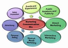 Integrated Marketing Communications Definition What Is Marketing Communication Definition And Meaning