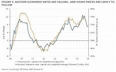 Sydney Auction Clearance Rate Chart 14 Charts That Show Why People Are Worried About Australia