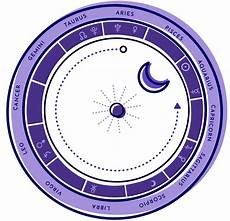 How To Create A Birth Chart Create Your Free Astrology Birth Chart