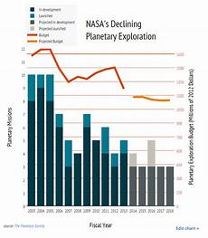 Chart Of Space Exploration 13 Graphs On Outer Space Satellites And Astrophysics