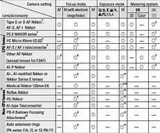 Nikon Lens Chart D90 System And Accessory