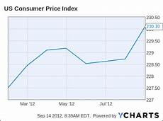 Us Consumer Price Index Chart Where Is The Inflation Jeff Carter
