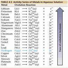 Metal Reactivity Chart Element Activity Series Chart Biochemistry Notes Chart