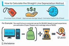 Three Methods Of Depreciation Straight Line Depreciation Method