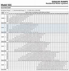 Goulds Pump Curve Chart Goulds 5gs05422c 5gpm 1 2hp 230v 2 Wire 4 Quot Stainless