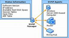 Snmp Protocol Simple Network Management Protocol Snmp Computer