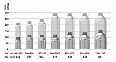 Liquor Bottle Sizes Chart Aluminum Vodka Bottle Shining Aluminum Packaging