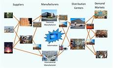 Global Supply Chain Social Supply Chain Technology Or Innovation First