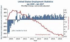 Us Job Growth Chart Unemployment In The United States Wikipedia