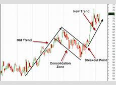 Major three type of analysis in the forex market   How to