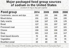 Sodium Blood Levels Chart U S Households Buying A Smaller Amount Of Sodium Food