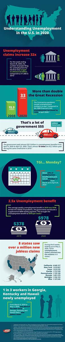 Speedy Cash Employment Understanding Unemployment In The U S In 2020 Speedy Cash