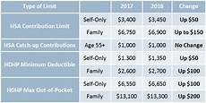 2018 Hsa Contribution Limits Chart Irs Announced Hsa Hdhp Limits For 2018 Preferred Benefits