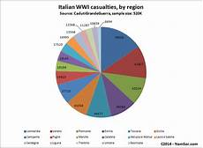 Ww1 Casualties Chart What S In A Name In 1914 In 2014 Namsor Blog