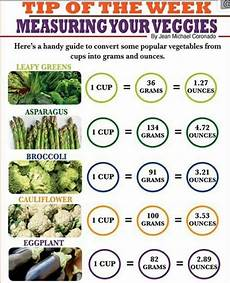 Vegetable Conversion Chart Ip Vegetables Conversion Chart Ideal Protein Recipes