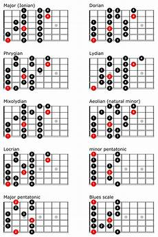 Acoustic Guitar Scale Chart Guitar Scales Chart Guitar Scales