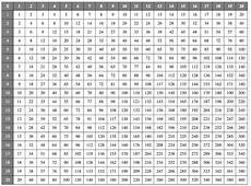 multiplication tables of 1 to 20 with printable charts