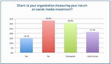 Chart That Shows 8 Social Media Trends Impacting Businesses Social Media
