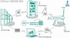 Voyage Healthcare Smart Chart Hospital Medical Device Lean Supply Chain Management Using