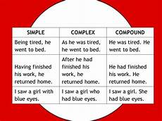 Simple Compound Complex Sentences A Guide To Sentence Structure With Examples Amp Tasks