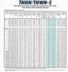 Thhn Wire Amperage Chart Thhn Wire Sizes Table Brokeasshome Com