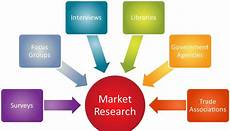Company Research List Of Top Market Research Companies In Bangalore