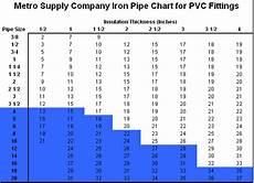 Pvc Pipe Fittings Chart Pvc Fitting Charts Metro Supply Company Nj Amp Ny