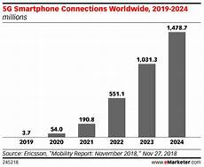 5g Chart Getting Ready For 5g Emarketer Trends Forecasts