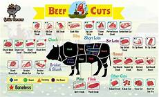 Beef Cuts Chart Smack Your Lips With The 7 Most Mouthwatering Steak Cuts