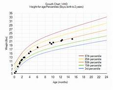 Baby Center Growth Chart How Fast Did Your Iugr Grow Page 2 Babycenter