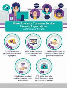 Customer Service Skills Your List Of The Most Important Customer Service Skills