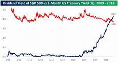 Sp500 Interactive Chart Ust Yields Vs S Amp P 500 Dividend Yields Bespoke Investment