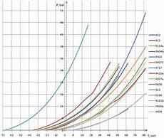 R404 Pt Chart Refrigerant Pressure Temperature Chart R407c R410a