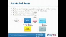 Commercial Loan Interest Rates Hedging Commercial Loans With Interest Rate Swaps Youtube