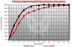 French Bulldog Growth Chart Mastiff Puppy Growth Chart Goldenacresdogs Com
