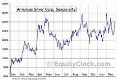 Silver Seasonality Chart Americas Silver Corp Tse Usa To Seasonal Chart Equity