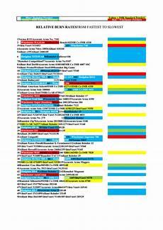 Rifle Powder Burn Rate Chart Sample Powder Burn Rate Chart Printable Pdf Download